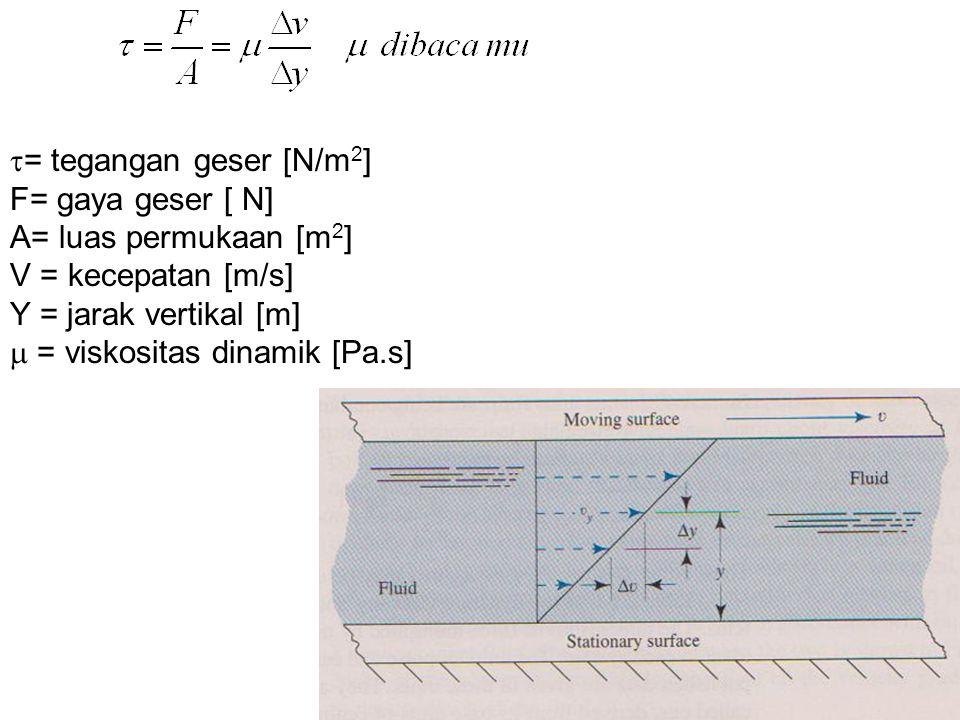 = tegangan geser [N/m2] F= gaya geser [ N] A= luas permukaan [m2] V = kecepatan [m/s] Y = jarak vertikal [m]